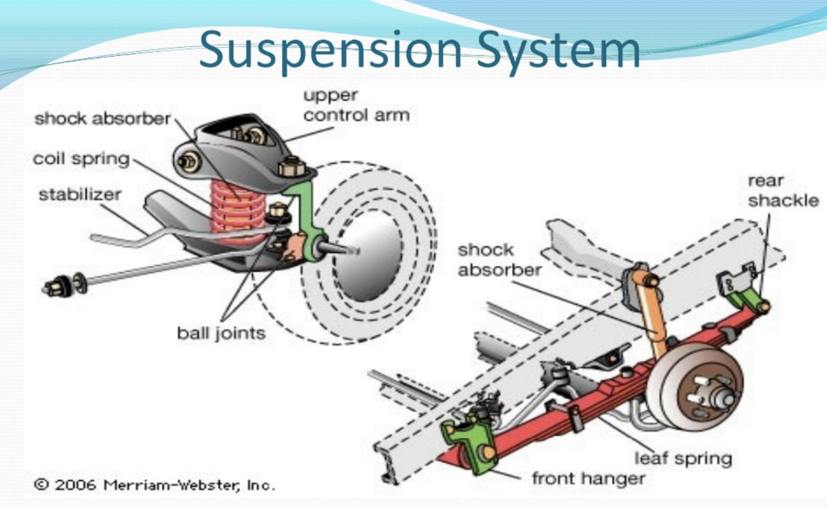 How To Care For Your Car   Suspension System