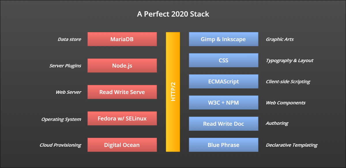 My Perfect 2020 Stack: A New Stack for a New Generation