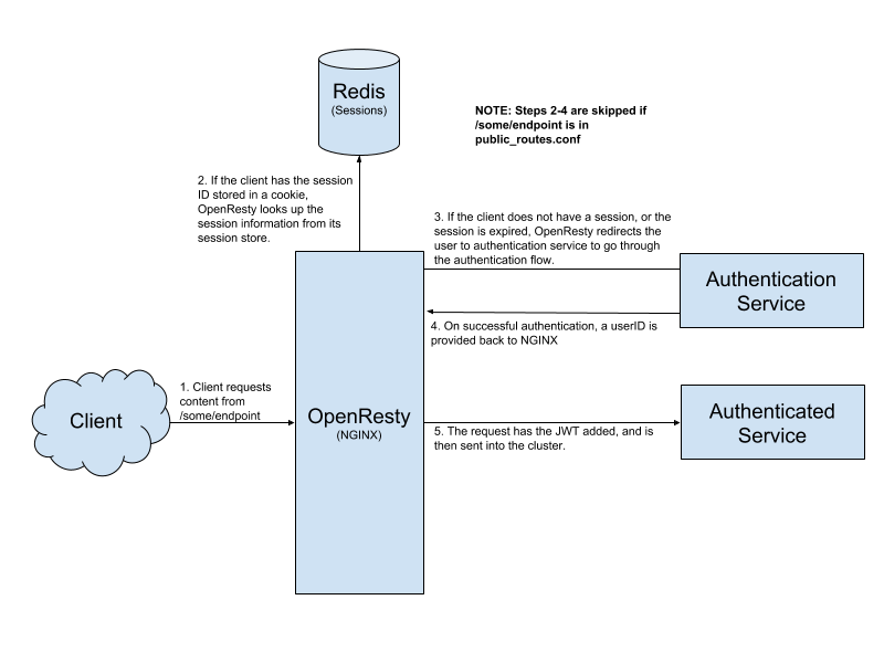 Authentication at Namely: Moving to the Edge - Namely Labs