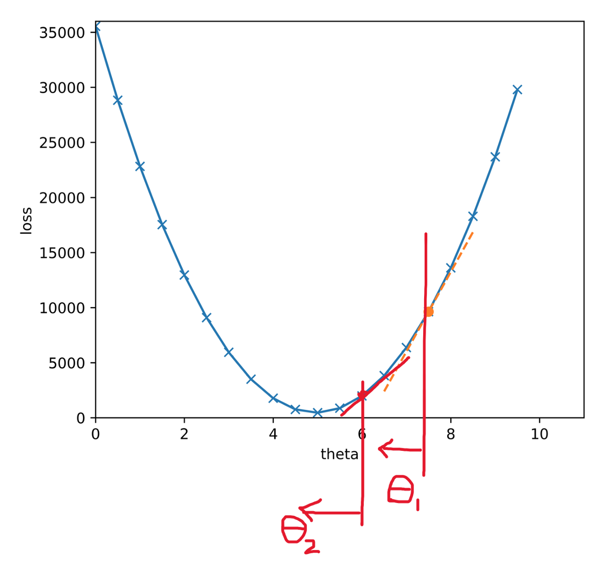 Calculus Behind Linear Regression