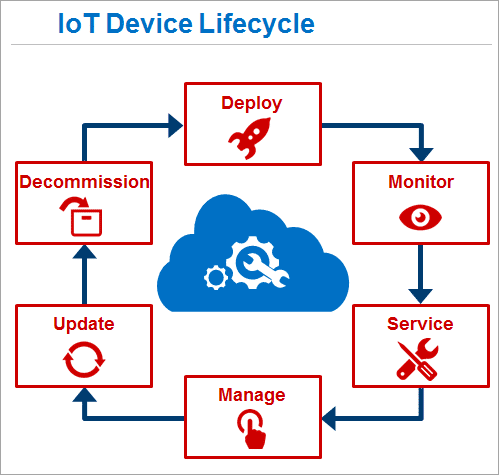 Iot Hacking And Its Countermeasures