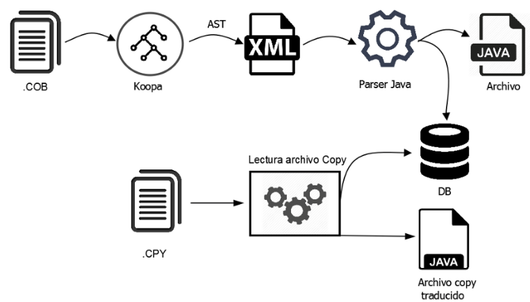 The enterprise journey to decompose the COBOL banking core into Java