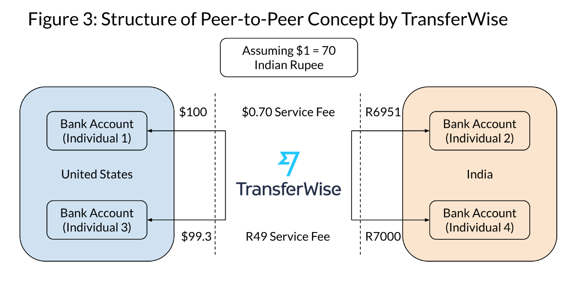 How Fintech Companies Like Transferwise Are Reducing The