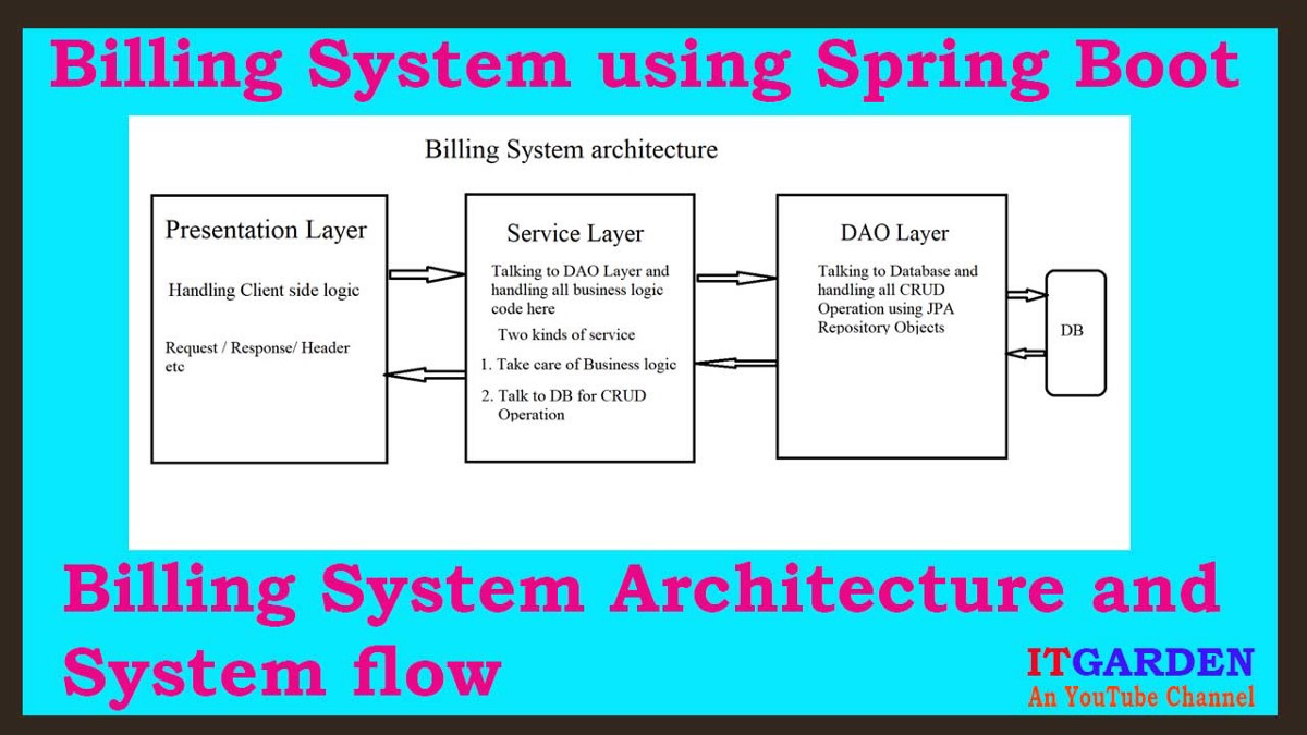 Billing System Architecture and System flow