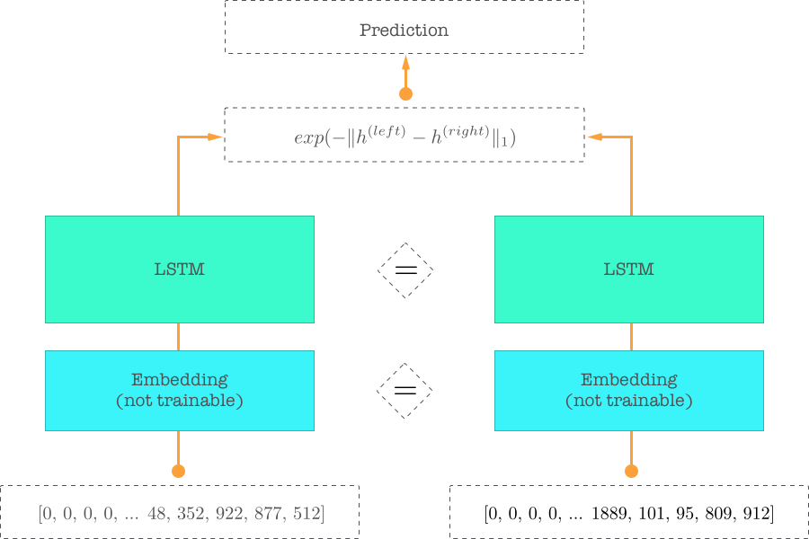 How to predict Quora Question Pairs using Siamese Manhattan LSTM