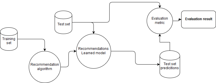 Recall and Precision at k for Recommender Systems - Maher