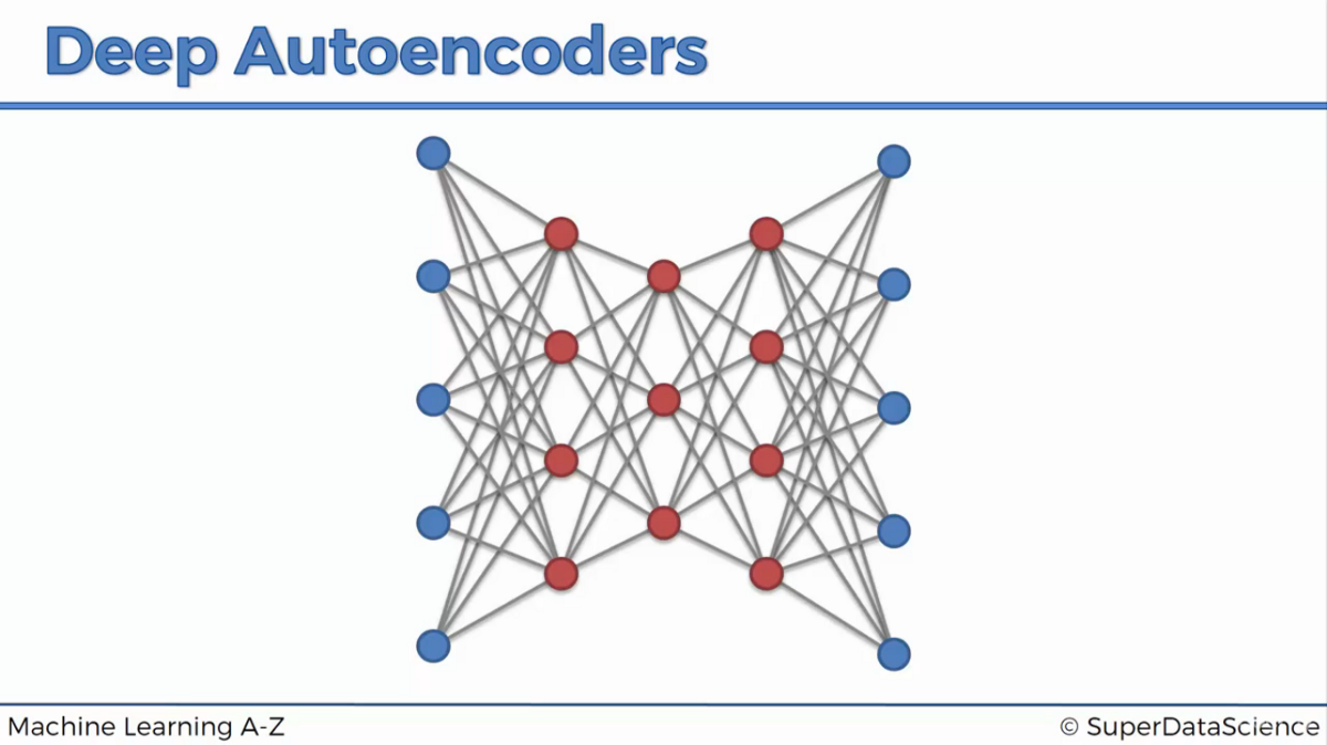 Autoencoders with PyTorch - Shivang Ganjoo - Medium