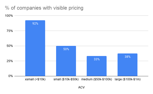Percentage of companies with visible pricing
