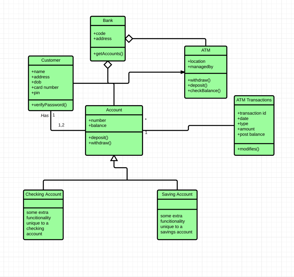 Diagram Uml Class Diagram Example Salma