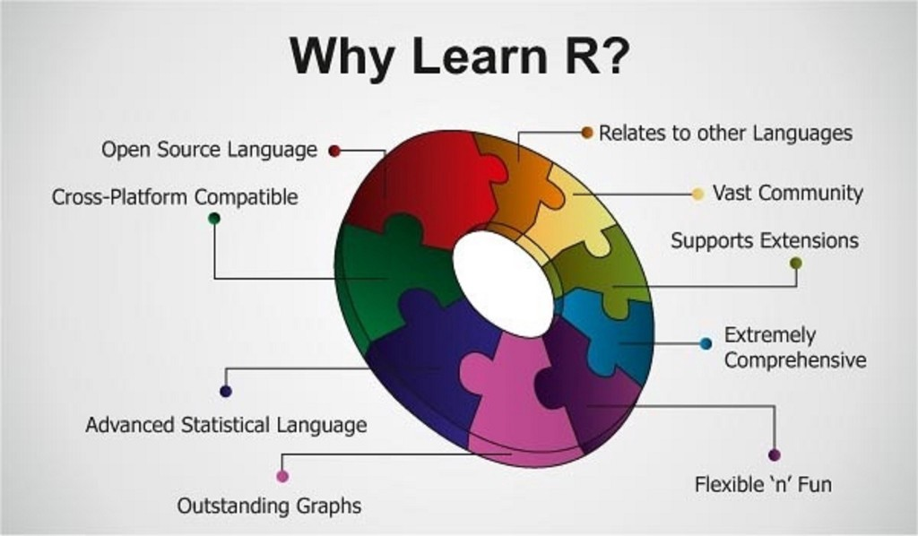 Getting started with R Programming