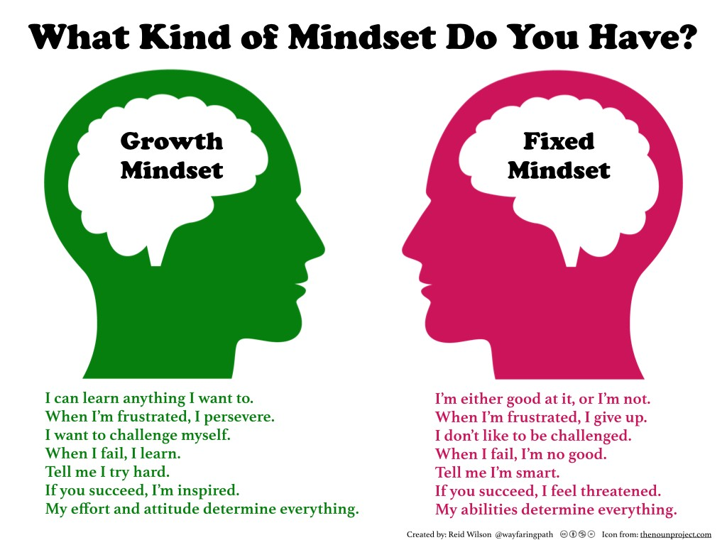 The Mindset - Noteworthy - The Journal Blog