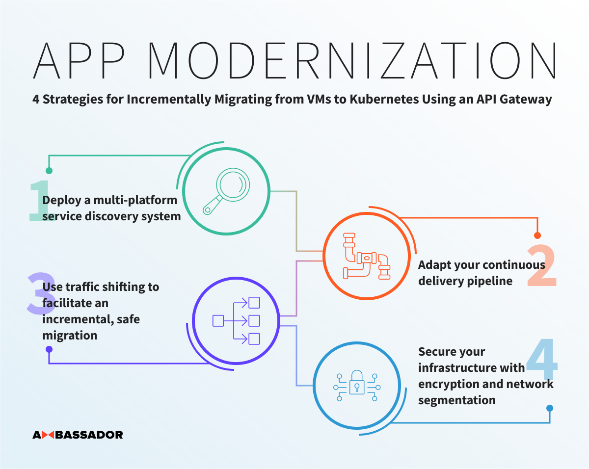 4 Strategies for Incrementally Migrating from VMs to Kubernetes using an API Gateway