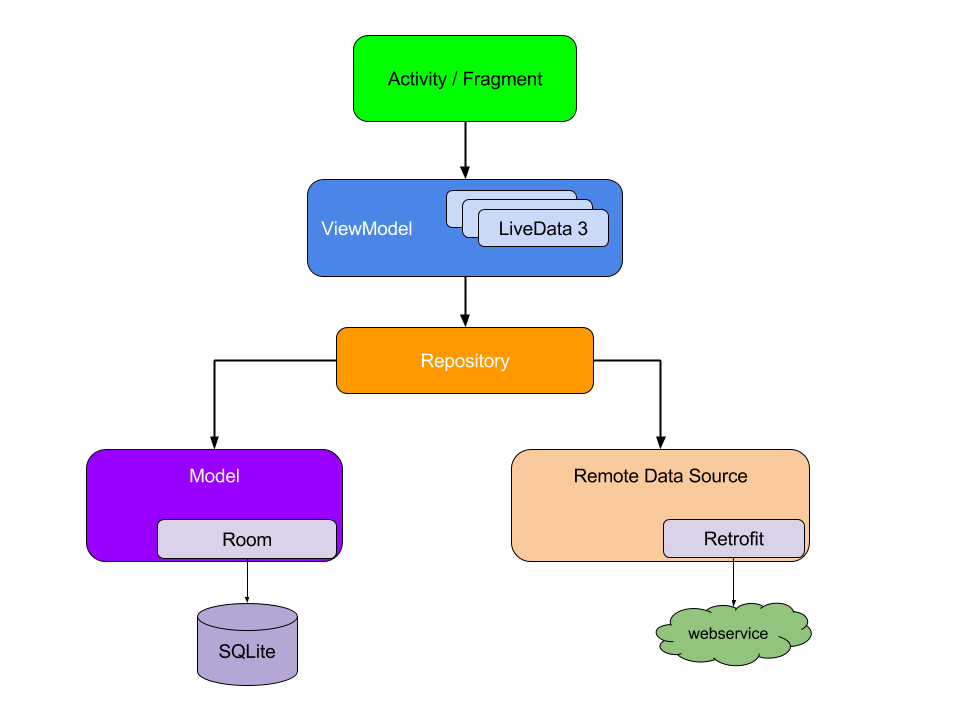Consuming REST API using Retrofit Library with the help of MVVM