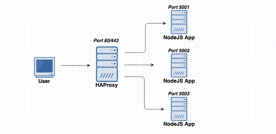 Building a NodeJS web server with HAProxy and Let's Encrypt on
