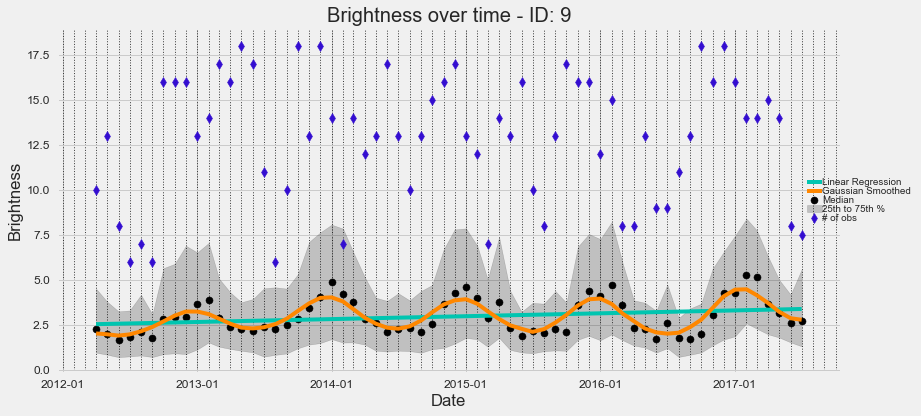 Comet Time Series (CometTS): a New Tool for Analyzing a Time-Series