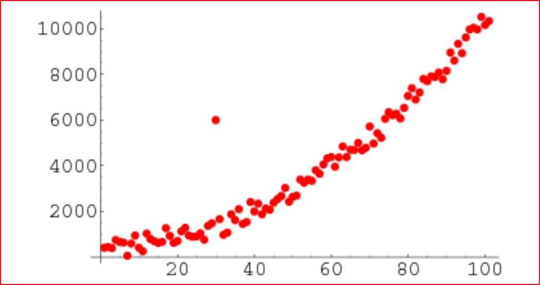 Finding outliers in dataset using python - Data Driven Investor - Medium