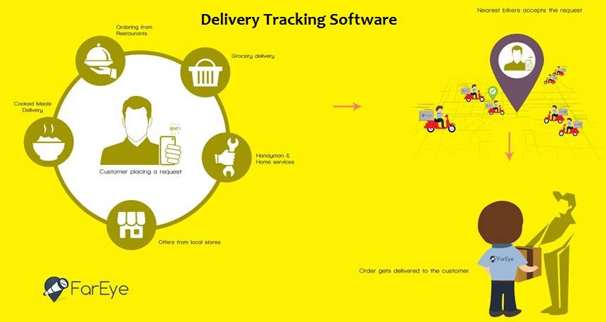Track the Status of Your Order with Advanced Delivery Tracking Software