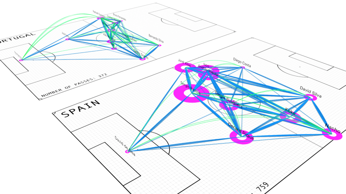 How to Render 3D Football Pass Networks