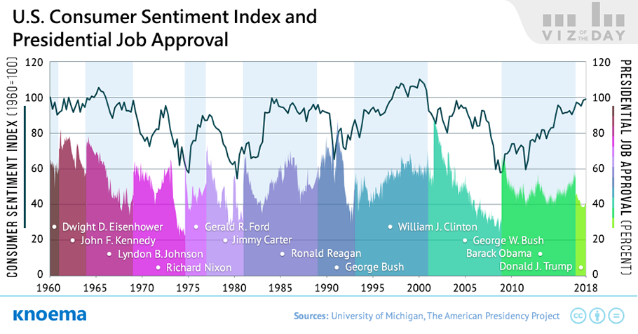Consumer Sentiment and the Popularity of Sitting US Presidents