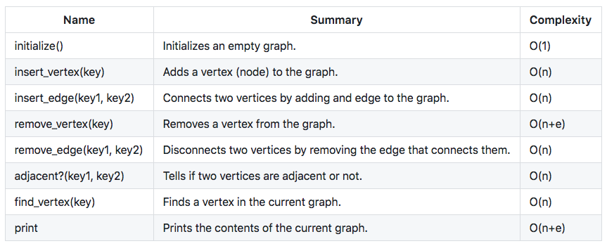 Mastering data structures in Ruby — Graphs - amiralles - Medium