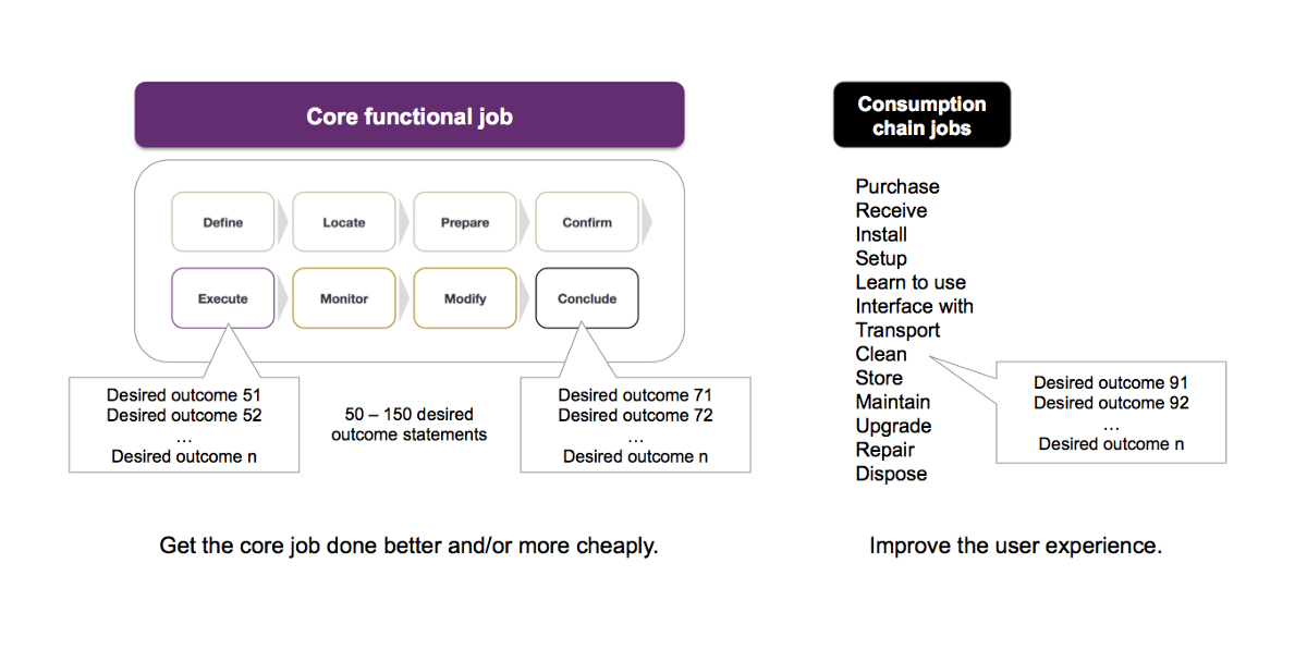 Not All Jobs-to-be-Done Are Treated Alike – Jobs-to-be-Done + Outcome-Driven Innovation