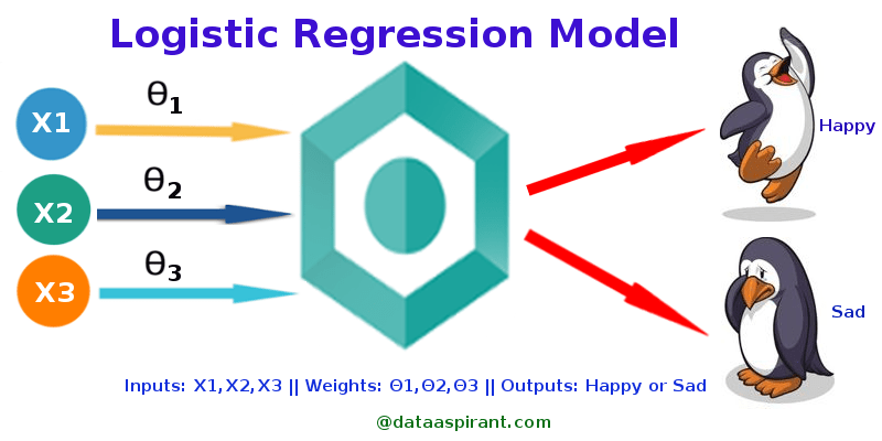 Logistic Regression — Detailed Overview - Towards Data Science