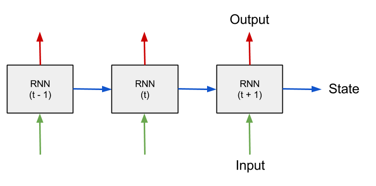 How to build a Recurrent Neural Network in TensorFlow (1/7)