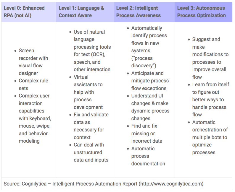 Intelligent Process Automation — The 4 Levels of AI-Enablement