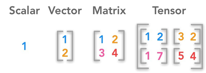 Machine Learning Basics : Scalars, Vectors, Matrices and Tensors