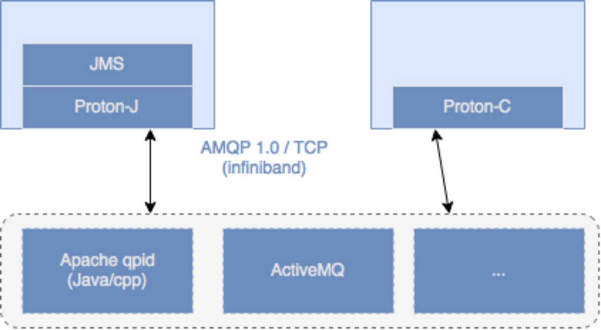 Scalable & highly available AMQP Infrastructure w/ Apache Qpid