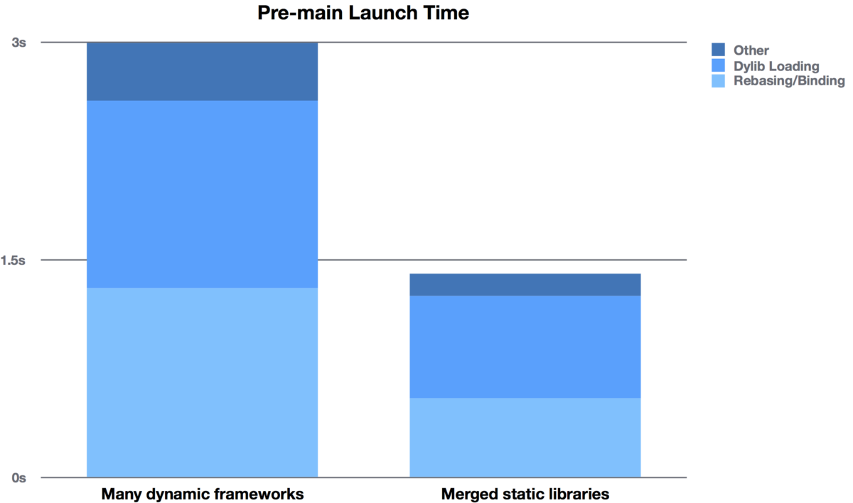 How we cut our iOS app's launch time in half (with this one