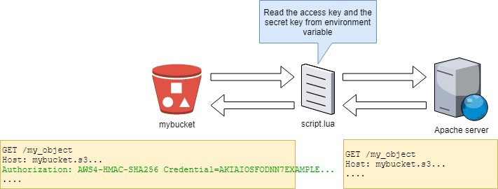 How to use Apache HTTPd and mod_lua for a reverse proxy to