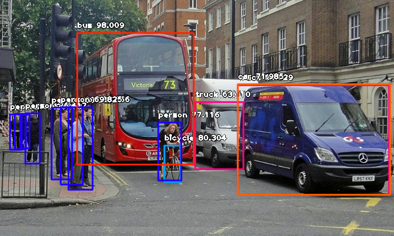 Object Detection with 10 lines of code - Towards Data Science