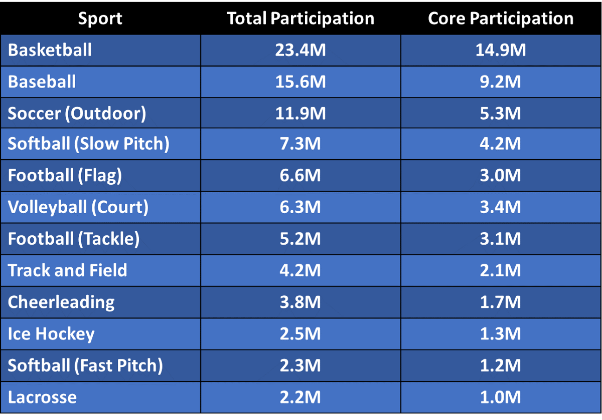 Soccer Participation in the United States