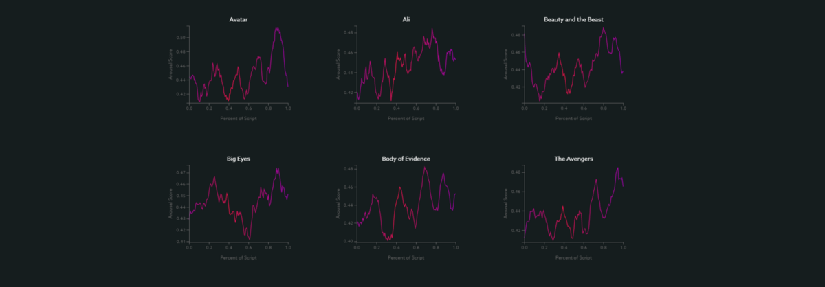 Visualizing the Emotional Arcs of Movie Scripts Using Rule-Based Sentiment Analysis
