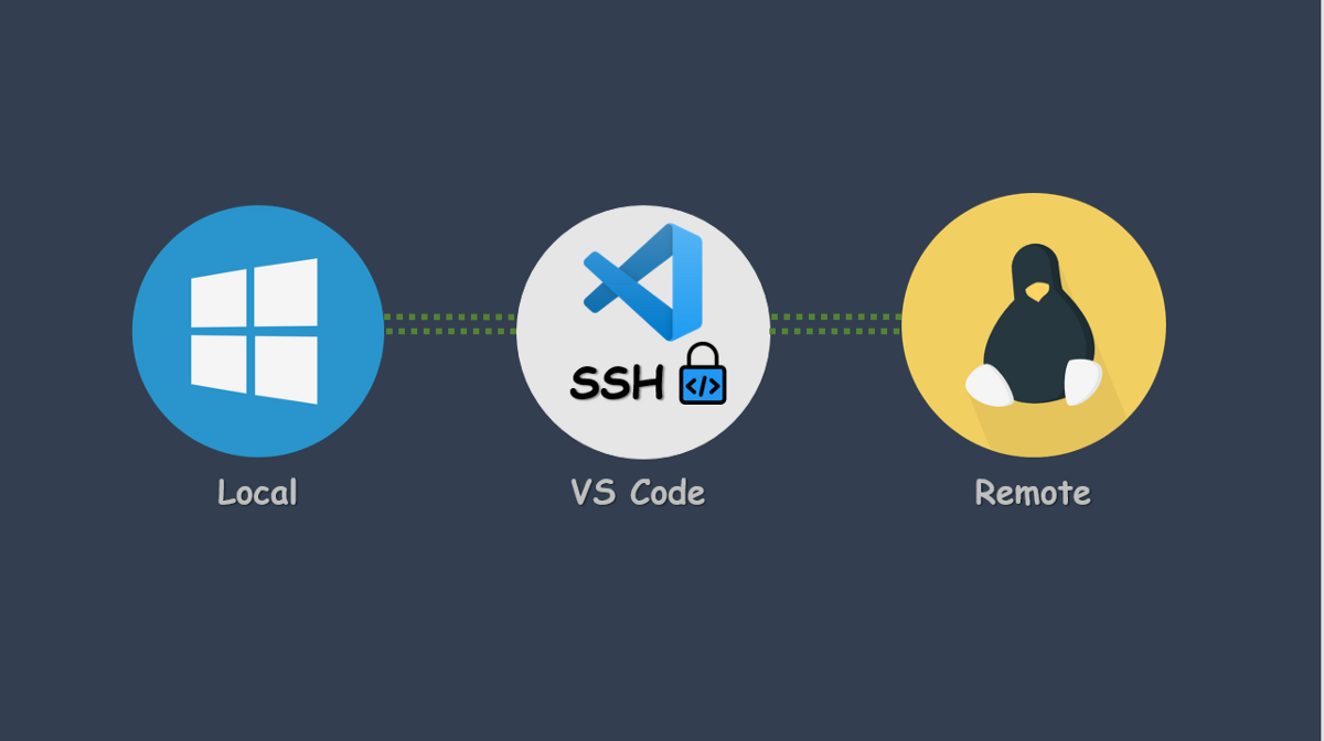 Setup Vs Code For Remote Development Via Ssh From Windows To Linux