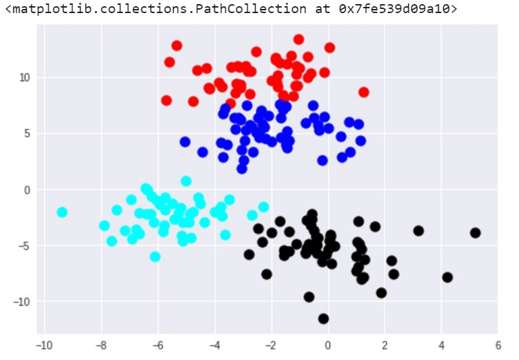 An Introduction to Clustering Algorithms in Python - Towards