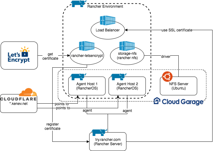 Using Rancher + Cloudflare + Let's Encrypt + gogs and Create a Valid