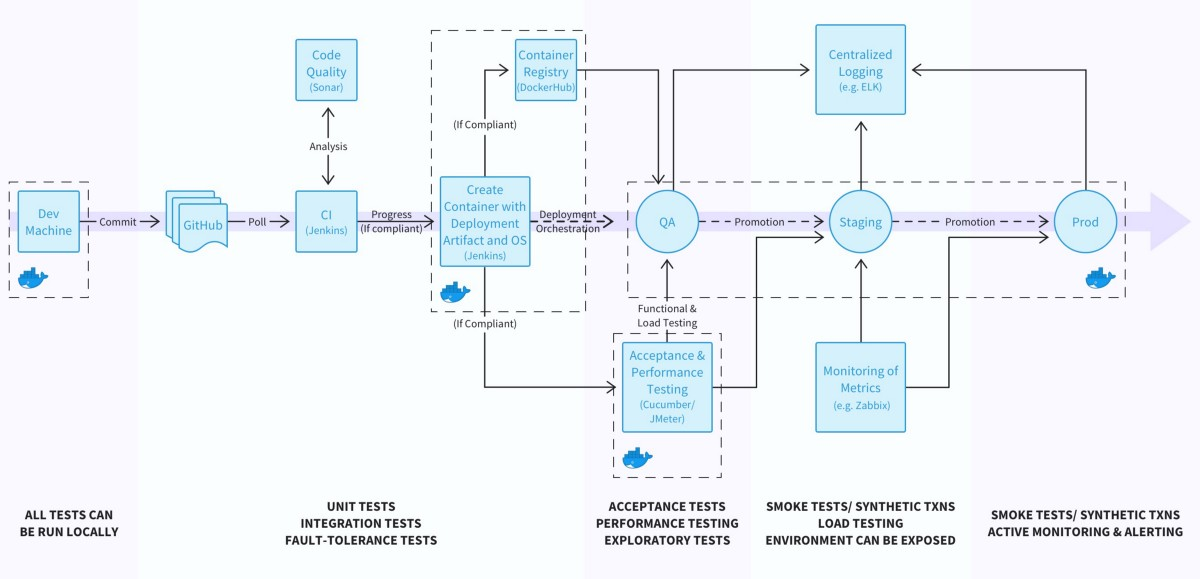 Incremental App Migration from VMs to Kubernetes: Planning and Tactics