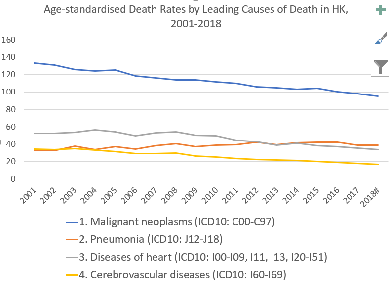 Incidence Rates and Death Rates of Various Cancers in Hong Kong