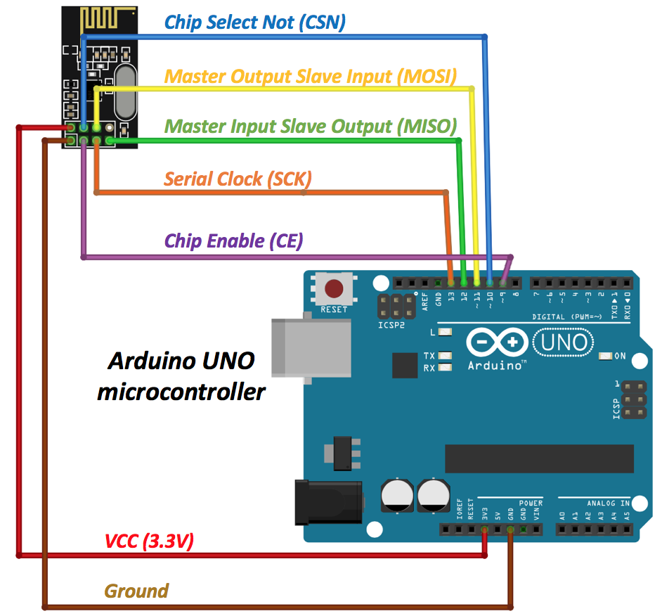Arduino NRF24L01+ Communications - Ben Fraser - Medium