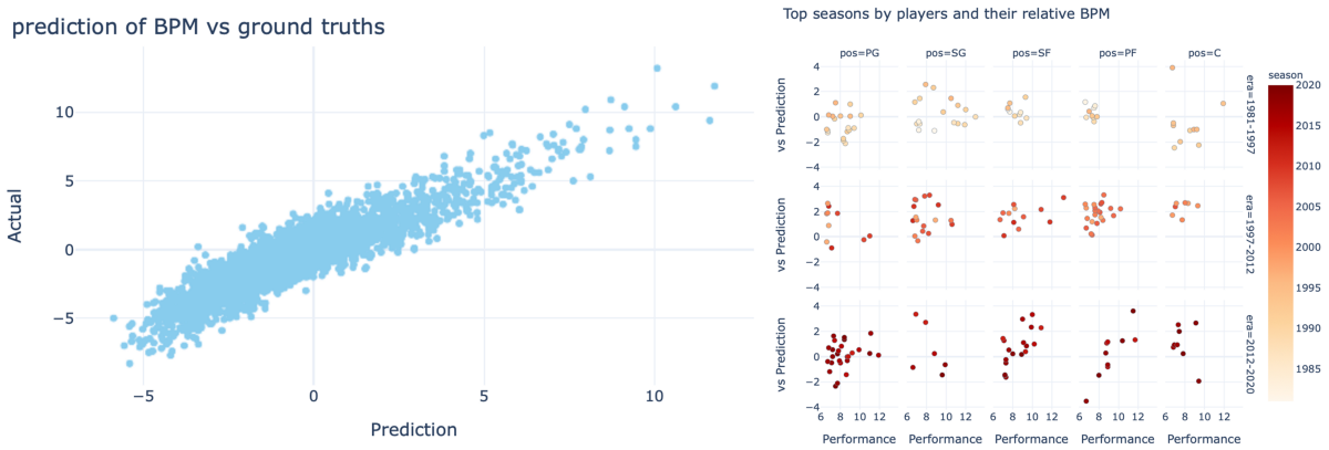 Learn linear regression using scikit-learn and NBA data: Data science with sports