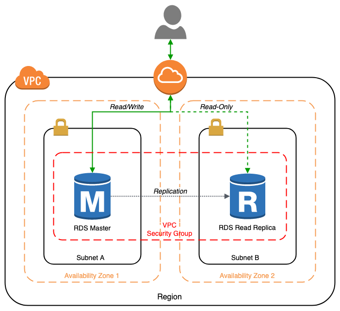 Getting Started with PostgreSQL using Amazon RDS, CloudFormation