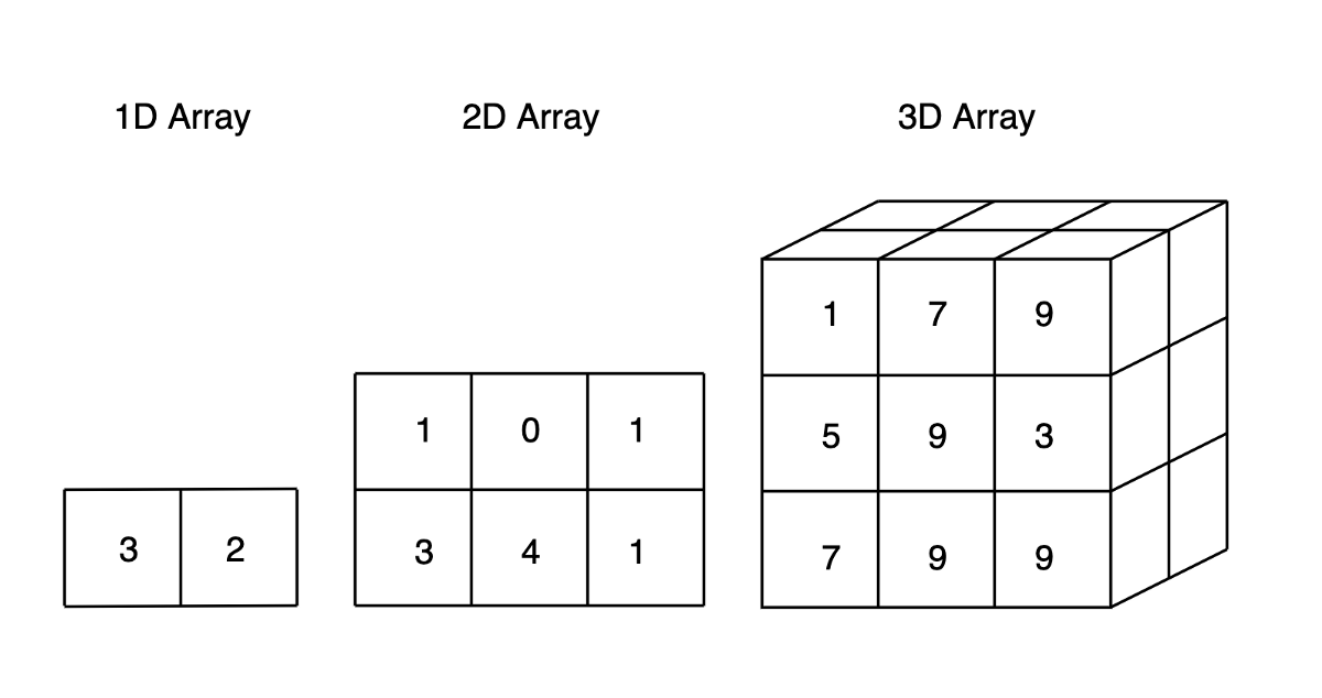 Numpy Array Cookbook: Generating and Manipulating Arrays in Python