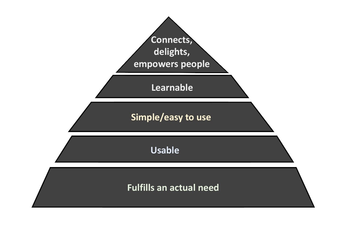 Hierarchy of good service/product/ experience/thing design