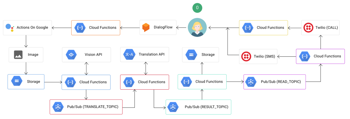 Building Your Next Serverless Application: The Complete Guide.