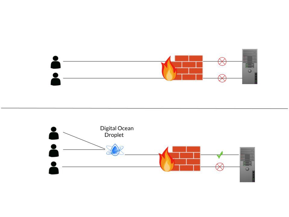 How to Host a TCP/UDP Video Game Server behind an Extensive Firewall