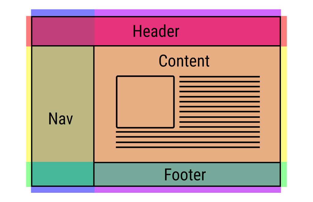 Simple Web Layout with CSS Grid - ITNEXT
