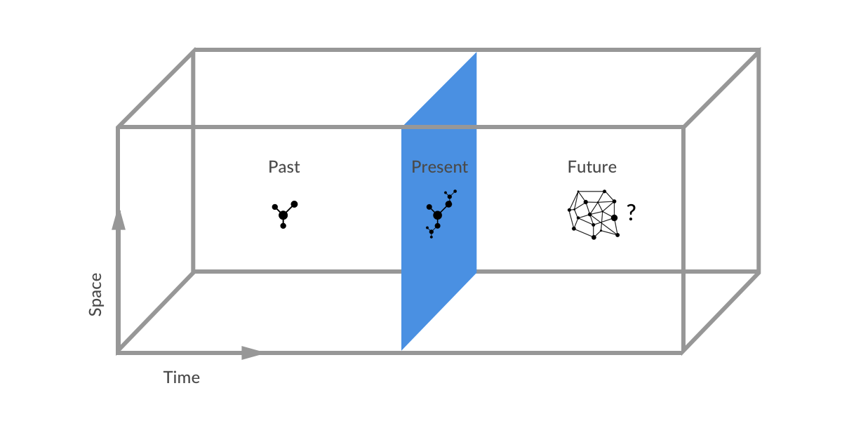 Centralized vs Decentralized — The Internet of the Past, Present and Future