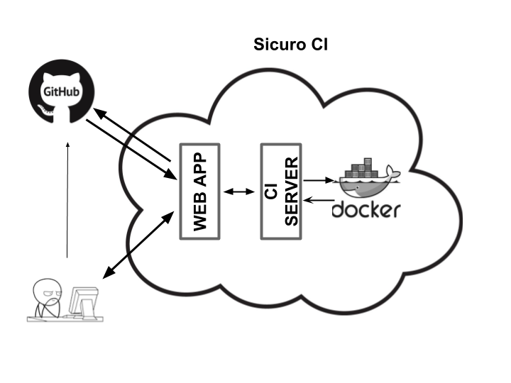 How I built a CI server Using Docker - codeburst